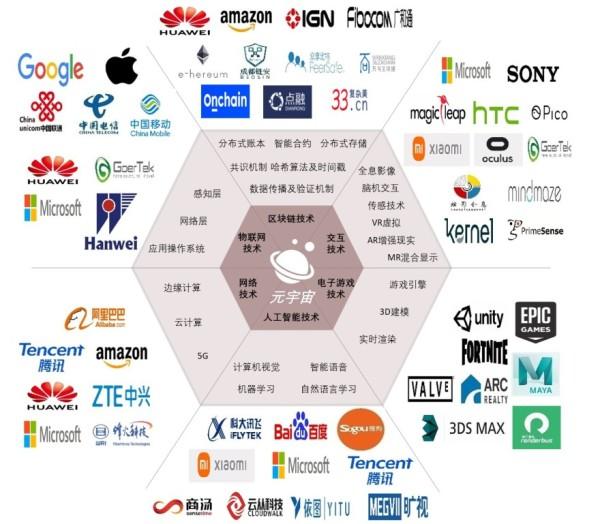 元宇宙产业链上链,2021年